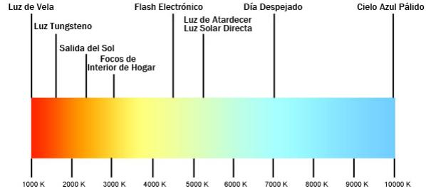 espectro luces kelvin