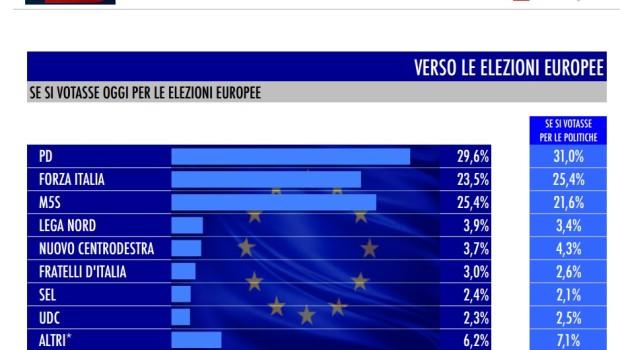 sondaggi-europa